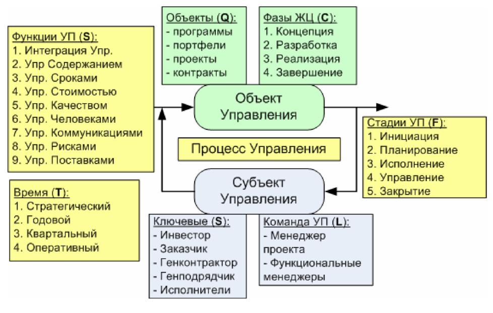 Менеджмент Проектов В Практике Современной Компании